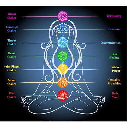 chart showing the chakras